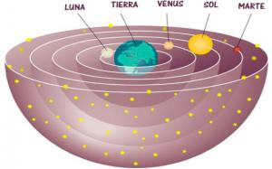 Cosmología Geocéntrica